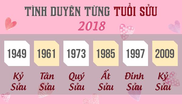 tử vi tình duyên tuổi Sửu 2018 - phong thủy trọng hùng