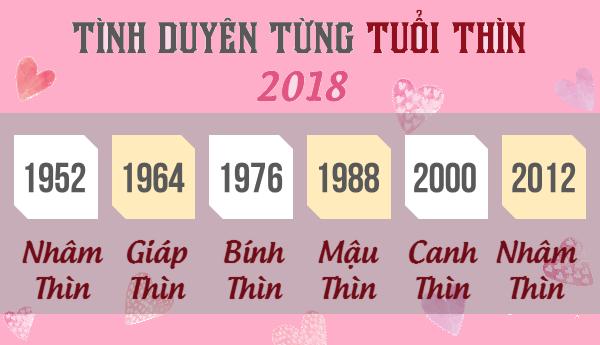 tử vi tình duyên tuổi Thìn 2018 - phong thủy trọng hùng