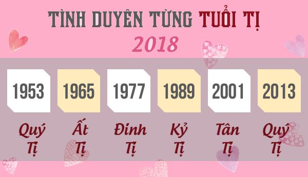 tử vi tình duyên tuổi Tỵ 2018 - phong thủy trọng hùng