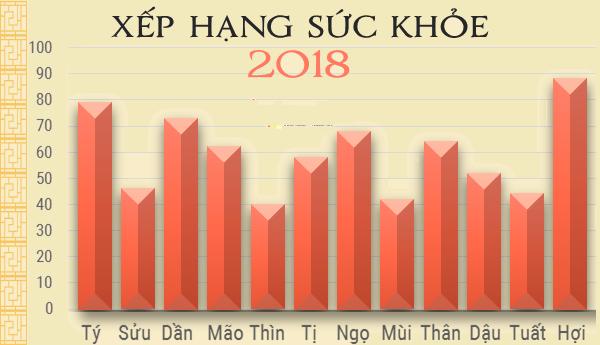tử vi sức khỏe tuổi Thìn 2018 - phong thủy trọng hùng
